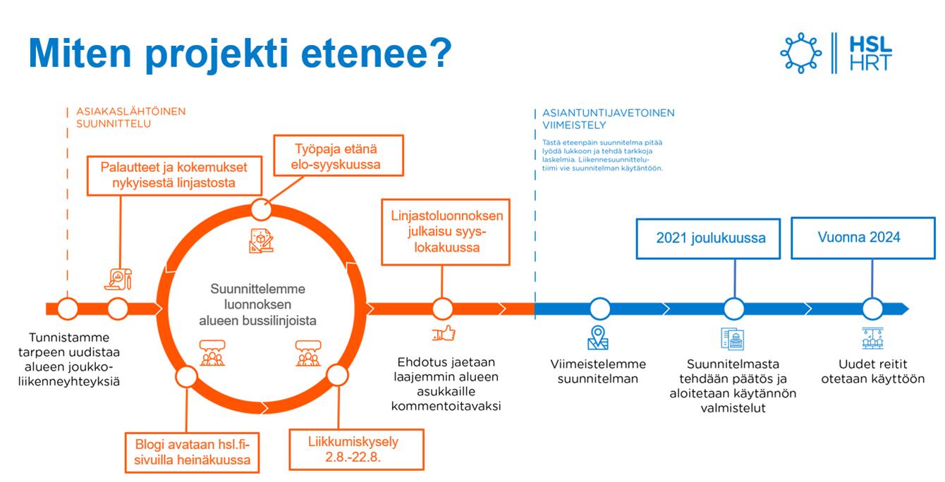 Kuva suunnittelun etenemisestä, aluksi kerätään asiakkailta tietoa ja ideoita liikkumiskyselyllä, työpajalla ja blogikommenteilla. Luonnos julkaistaan syys-lokakuussa kommentoitavaksi. Sitten suunnitelma viimeistellään ja se menee päätöksentekoon joulukuussa 2021. Muutokset liikenteeseen toteutetaan arviolta 2024.